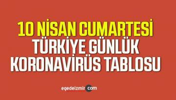 10 Nisan Cumartesi Türkiye Günlük Koronavirüs Tablosu